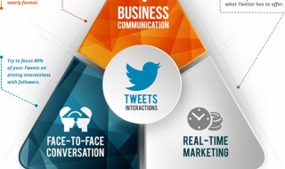 Tweet Your Business